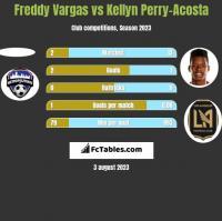 Freddy Vargas vs Kellyn Perry-Acosta h2h player stats