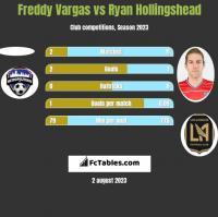 Freddy Vargas vs Ryan Hollingshead h2h player stats