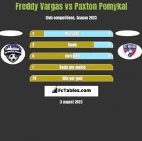 Freddy Vargas vs Paxton Pomykal h2h player stats