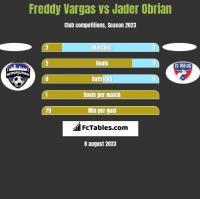Freddy Vargas vs Jader Obrian h2h player stats