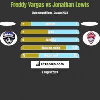 Freddy Vargas vs Jonathan Lewis h2h player stats