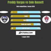 Freddy Vargas vs Cole Bassett h2h player stats