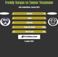 Freddy Vargas vs Tanner Tessmann h2h player stats