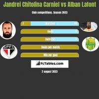 Jandrei Chitolina Carniel vs Alban Lafont h2h player stats