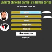 Jandrei Chitolina Carniel vs Brayan Cortes h2h player stats