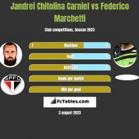 Jandrei Chitolina Carniel vs Federico Marchetti h2h player stats