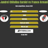 Jandrei Chitolina Carniel vs Franco Armani h2h player stats