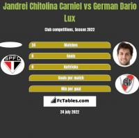 Jandrei Chitolina Carniel vs German Dario Lux h2h player stats