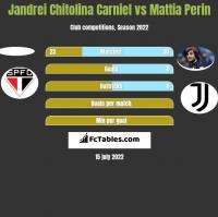 Jandrei Chitolina Carniel vs Mattia Perin h2h player stats