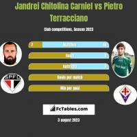 Jandrei Chitolina Carniel vs Pietro Terracciano h2h player stats