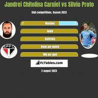 Jandrei Chitolina Carniel vs Silvio Proto h2h player stats
