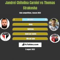Jandrei Chitolina Carniel vs Thomas Strakosha h2h player stats