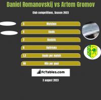Daniel Romanovskij vs Artem Gromov h2h player stats