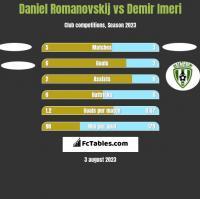 Daniel Romanovskij vs Demir Imeri h2h player stats