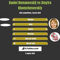 Daniel Romanovskij vs Dmytro Khomchenovskiy h2h player stats
