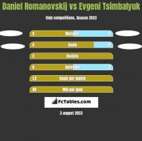 Daniel Romanovskij vs Evgeni Tsimbalyuk h2h player stats