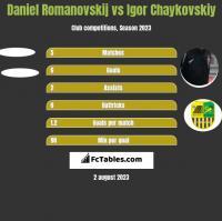Daniel Romanovskij vs Igor Chaykovskiy h2h player stats