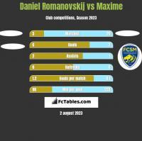 Daniel Romanovskij vs Maxime h2h player stats