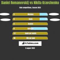 Daniel Romanovskij vs Nikita Kravchenko h2h player stats