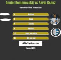 Daniel Romanovskij vs Pavlo Ksenz h2h player stats