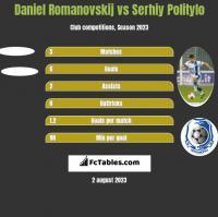 Daniel Romanovskij vs Serhiy Politylo h2h player stats
