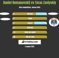 Daniel Romanovskij vs Taras Zaviyskiy h2h player stats