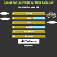 Daniel Romanovskij vs Vitali Balashov h2h player stats