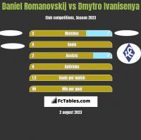 Daniel Romanovskij vs Dmytro Ivanisenya h2h player stats