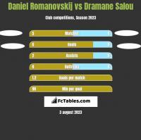 Daniel Romanovskij vs Dramane Salou h2h player stats