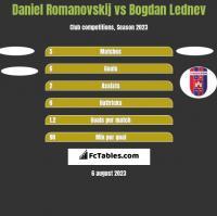 Daniel Romanovskij vs Bogdan Lednev h2h player stats