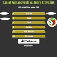 Daniel Romanovskij vs Andrii Kravchuk h2h player stats