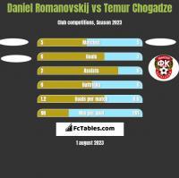 Daniel Romanovskij vs Temur Chogadze h2h player stats