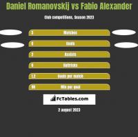 Daniel Romanovskij vs Fabio Alexander h2h player stats