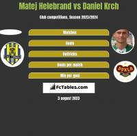 Matej Helebrand vs Daniel Krch h2h player stats