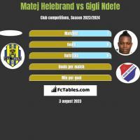Matej Helebrand vs Gigli Ndefe h2h player stats