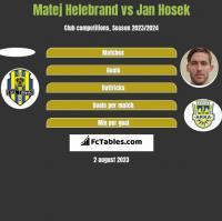 Matej Helebrand vs Jan Hosek h2h player stats