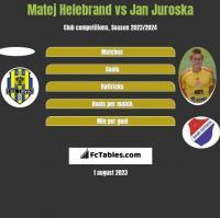 Matej Helebrand vs Jan Juroska h2h player stats