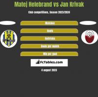 Matej Helebrand vs Jan Krivak h2h player stats