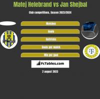 Matej Helebrand vs Jan Shejbal h2h player stats