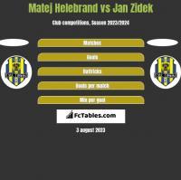 Matej Helebrand vs Jan Zidek h2h player stats