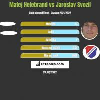 Matej Helebrand vs Jaroslav Svozil h2h player stats