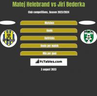Matej Helebrand vs Jiri Bederka h2h player stats