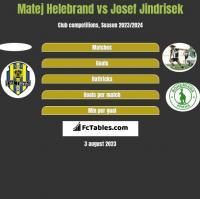 Matej Helebrand vs Josef Jindrisek h2h player stats