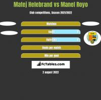 Matej Helebrand vs Manel Royo h2h player stats