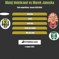 Matej Helebrand vs Marek Janecka h2h player stats