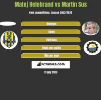 Matej Helebrand vs Martin Sus h2h player stats