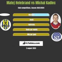 Matej Helebrand vs Michal Kadlec h2h player stats