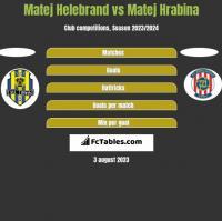 Matej Helebrand vs Matej Hrabina h2h player stats