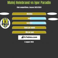 Matej Helebrand vs Igor Paradin h2h player stats