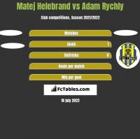 Matej Helebrand vs Adam Rychly h2h player stats